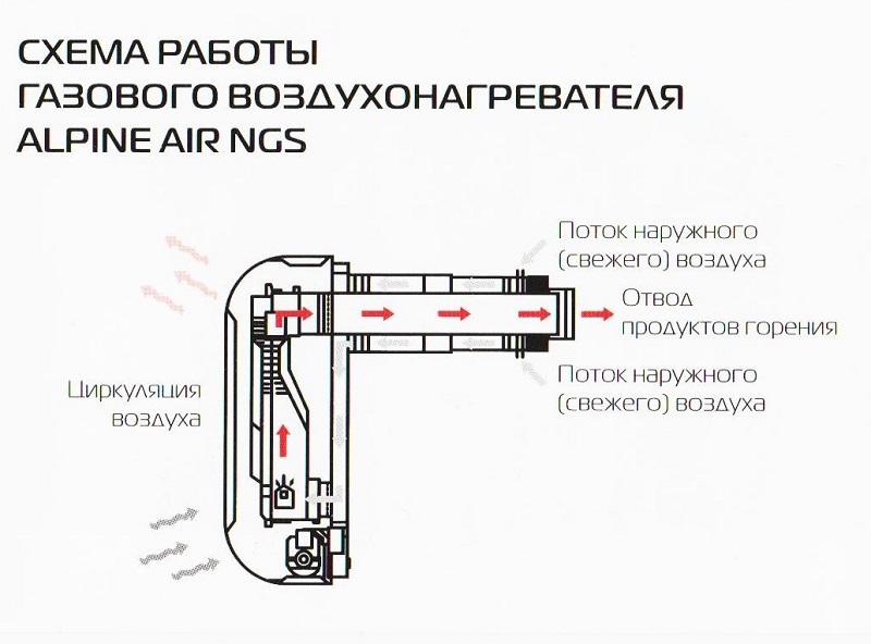 Газовый конвектор установка своими руками